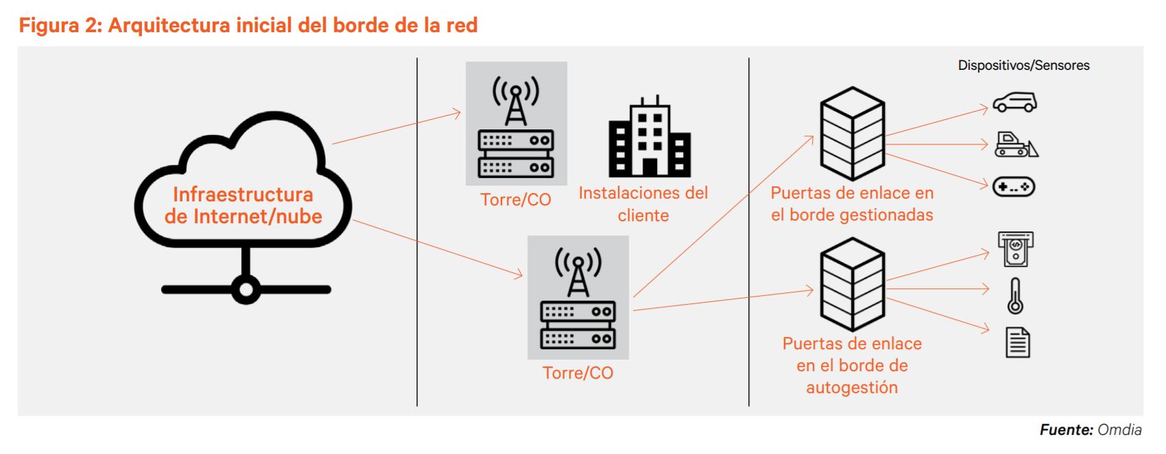 Infografía- borde de red y dispositivos inteligentes (1)