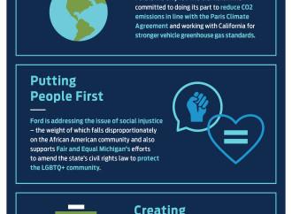 Ford amplía sus metas para el Cambio Global, establece objetivo para alcanzar la neutralidad de Carbono para el 2050: Informe Anual de Sustentabilidad