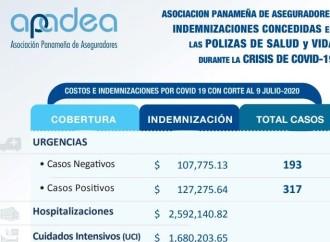 Aseguradoras pagan $6.3 millones en indemnizacionesde SALUD y VIDA relacionadas a casos de COVID-19