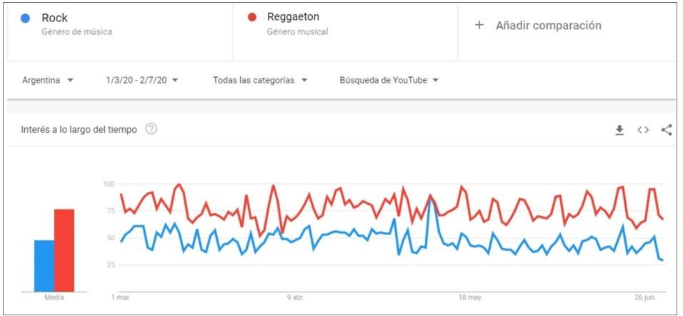 google graf.