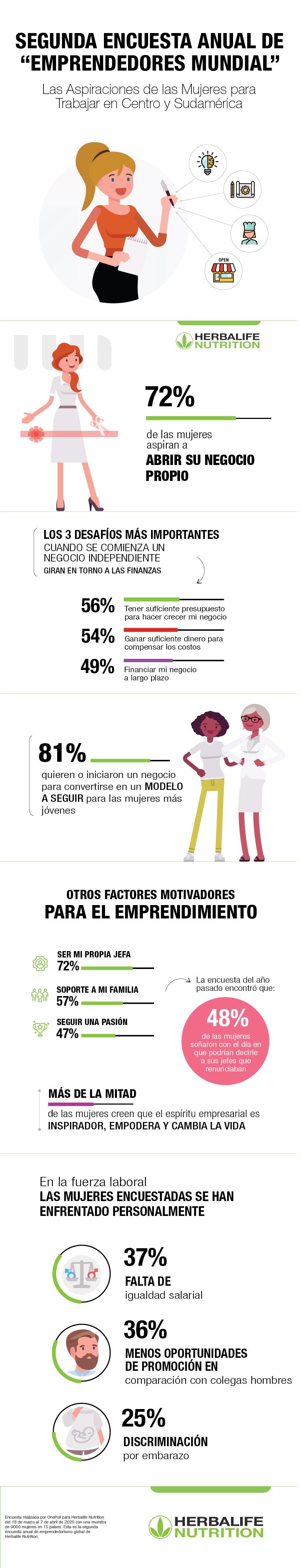 infografia-Emprendedores- Centro y Sudamérica