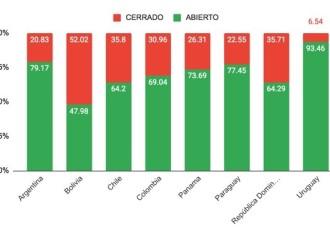 El delivery retoma actividad en América Latina