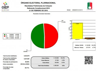 La opción del NO en referendo de Bolivia sigue arriba con una diferencia de 2.68%