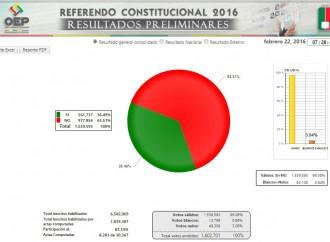 Contundente mayoría rechaza reelección de Evo Morales