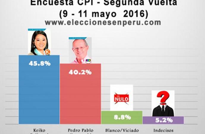 Encuesta CPI: Fujimori aventaja a Kuczynski por más de 5 puntos para segunda vuelta el 5 de junio en Perú