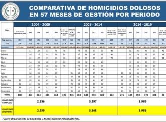 Panamá recupera la tendencia a la baja de los delitos de impacto