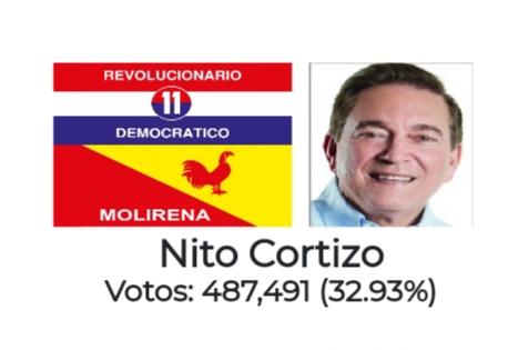 Candidato Nito Cortizo lidera resultados extraoficiales en la Elecciones Generales Panamá 2019