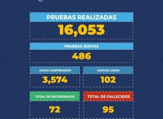 Panamá es el tercer país de la región que más pruebas hace