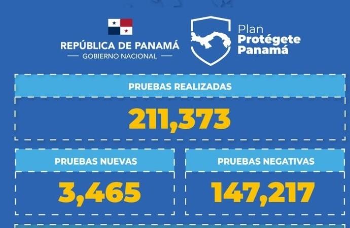 Panamá es el cuarto país de América que más pruebas realiza a la población en la lucha contra el Covid-19
