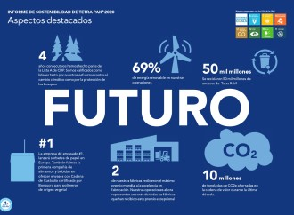 Tetra Pak busca liderar la transformación de la sostenibilidad en todo el mundo