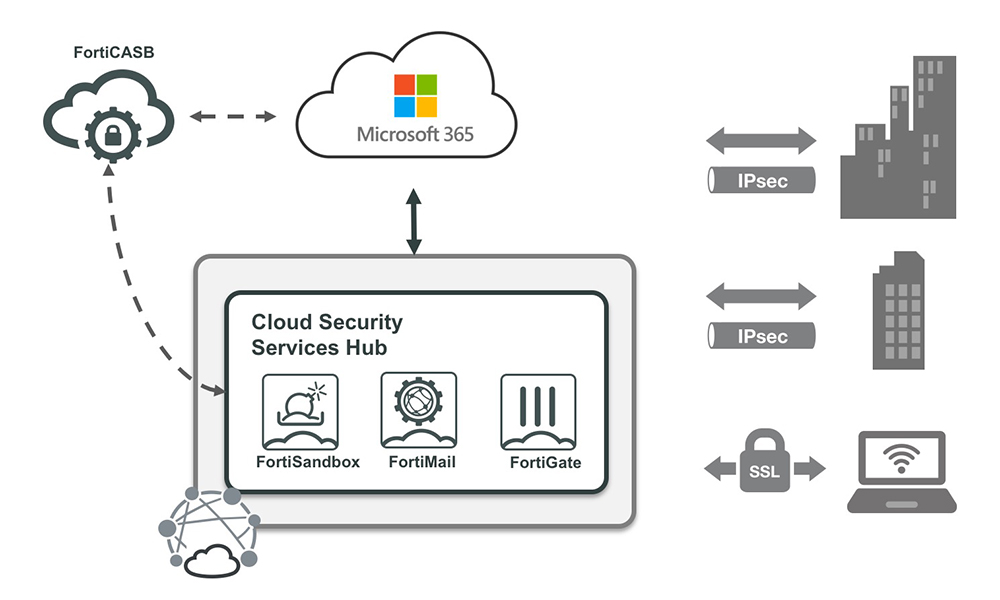 Fortinet obtiene la mejor calificación en protección de correo electrónico de Microsoft 365 – Noticias de panamá Periódico diario de Panamá Novedades