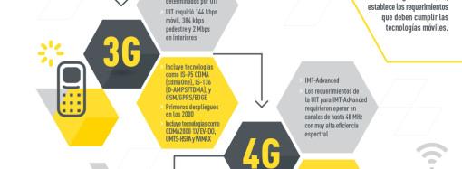 De 1G a 5G: la historia de las generaciones de los celulares