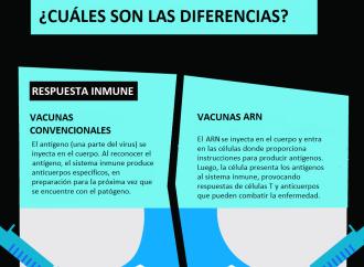 La vacuna candidata contra el SARS-CoV-2 que suministrarán Pfizer y BioNTech a Panamá, está basada en el programa BNT162 ARNm