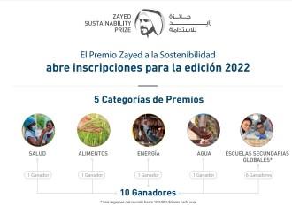 Premio Zayed a la Sostenibilidad recompensa proyectos que mejoren sus comunidades -inscripción 2022 abiertas-