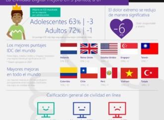 Microsoft realizó encuesta mundial sobre riesgos cibernéticos