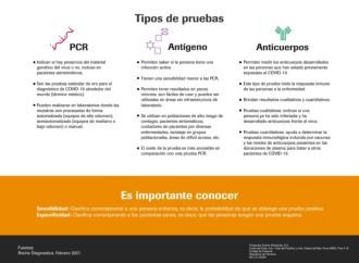 Pruebas antígeno, PCR y anticuerpos: usos y diferencias