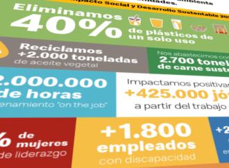 En el marco del mes del Medio Ambiente, Arcos Dorados presenta su séptimo reporte de Impacto Social y Desarrollo Sustentable