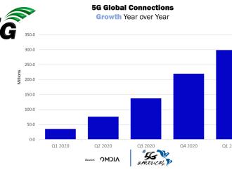 Adopción de 5G avanza en todo el mundo