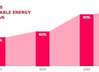 LG Electronics promete la transición a 100 por ciento de energía renovable para 2051