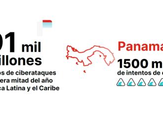 Panamá sufrió más de 1.500 millones de intentos de ciberataques en el primer semestre del año