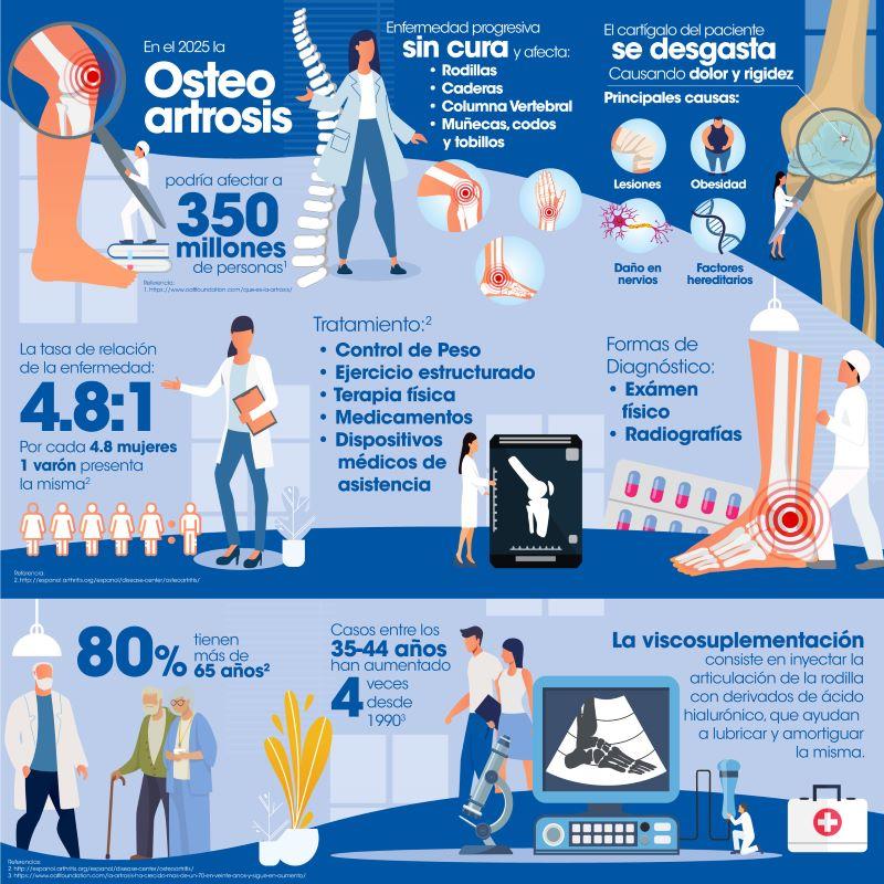Infografia-Osteoartrosis1